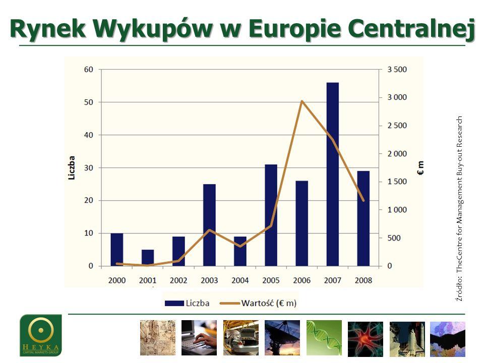 Rynek Wykupów w Europie Centralnej Źródło: TheCentre for Management Buy-out Research