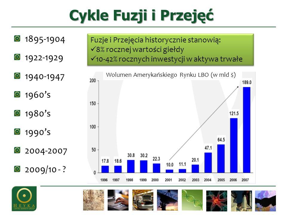 1895-1904 1922-1929 1940-1947 1960s 1980s 1990s 2004-2007 2009/10 - .