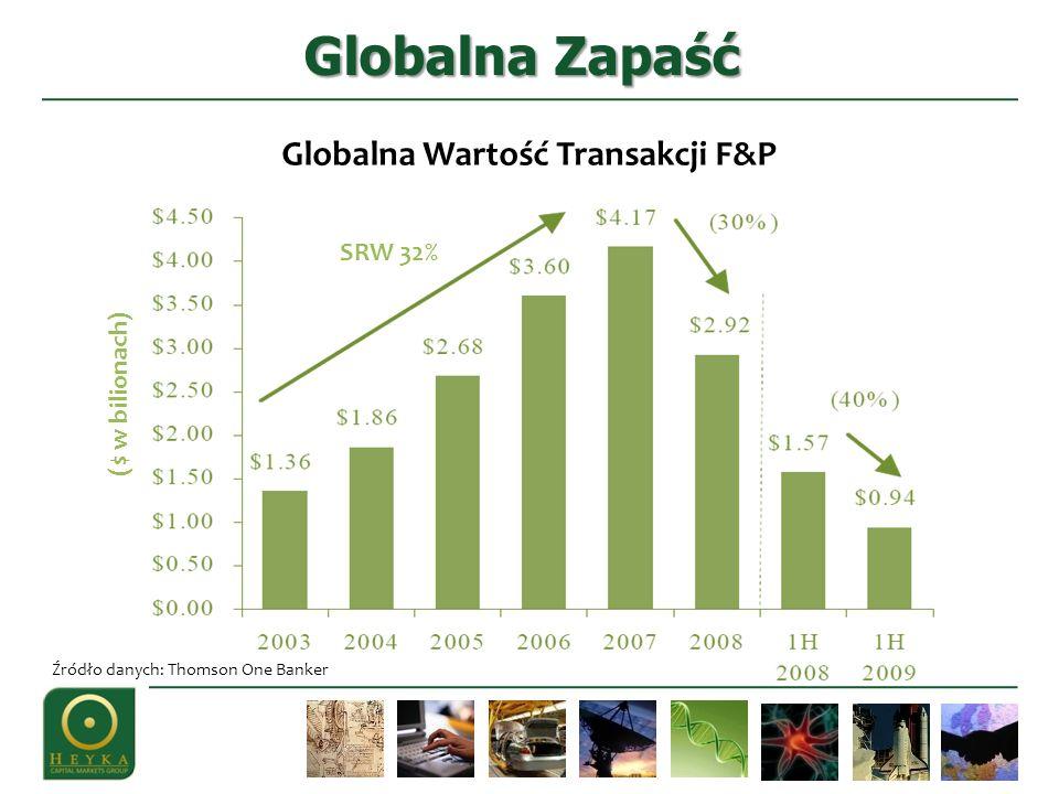 SRW 32% ($ w bilionach) Globalna Wartość Transakcji F&P Źródło danych: Thomson One Banker Globalna Zapaść