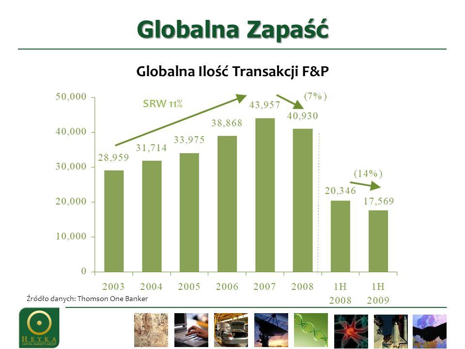 SRW 11% Globalna Zapaść Źródło danych: Thomson One Banker Globalna Ilość Transakcji F&P
