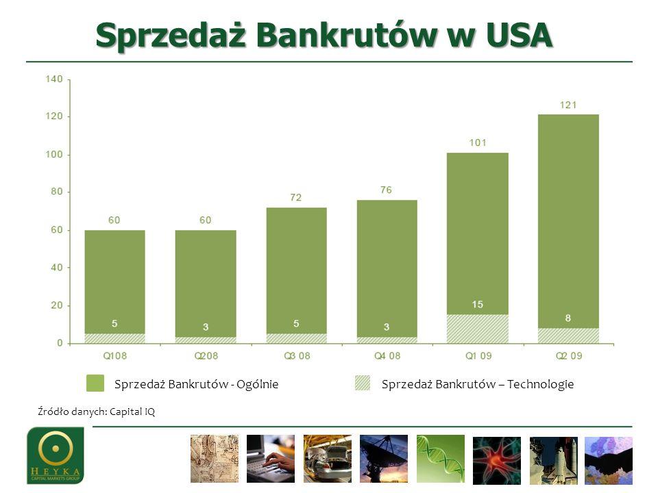 Sprzedaż Bankrutów w USA Sprzedaż Bankrutów - OgólnieSprzedaż Bankrutów – Technologie Źródło danych: Capital IQ