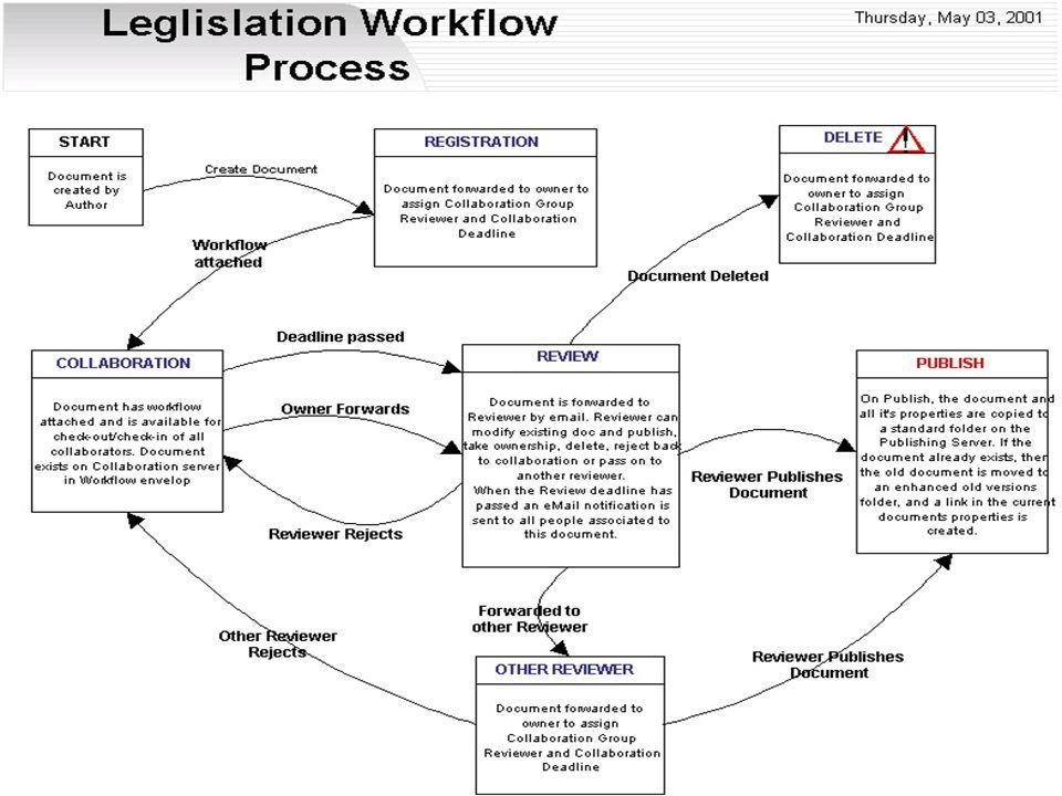 Irlandzka Agencja Uslug Informatycznych dla Sa morzadow Lokalnych Workflow and Collaboration