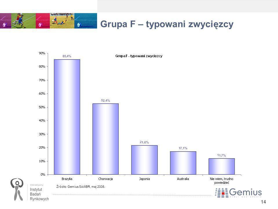 14 Grupa F – typowani zwycięzcy Źródło: Gemius SA/IIBR, maj 2006.