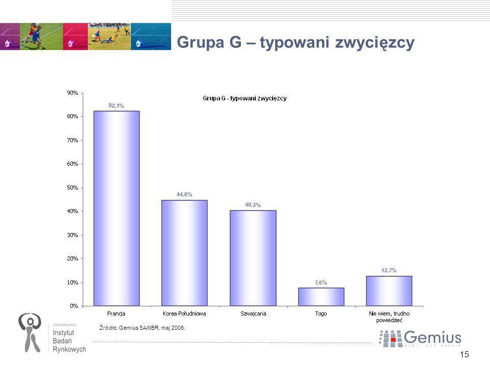 15 Grupa G – typowani zwycięzcy Źródło: Gemius SA/IIBR, maj 2006.