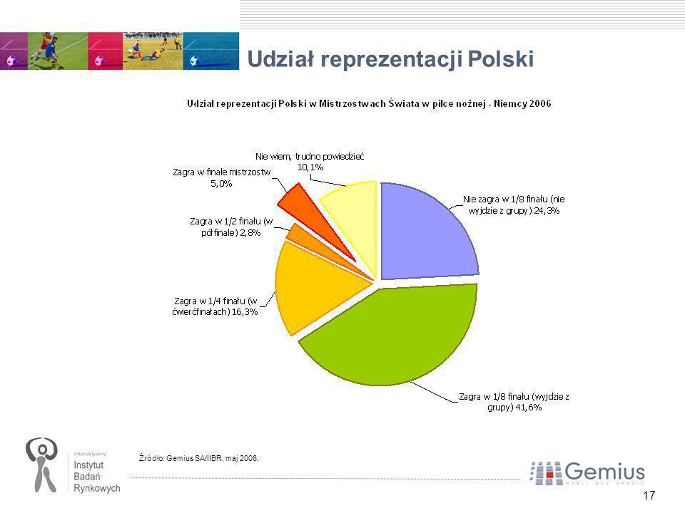 17 Udział reprezentacji Polski Źródło: Gemius SA/IIBR, maj 2006.