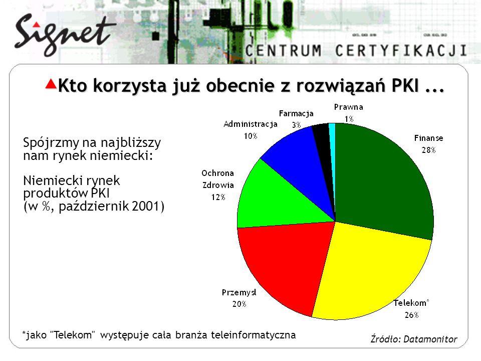 Spójrzmy na najbliższy nam rynek niemiecki: Niemiecki rynek produktów PKI (w %, październik 2001) *jako Telekom występuje cała branża teleinformatyczna Źródło: Datamonitor Kto korzysta już obecnie z rozwiązań PKI...
