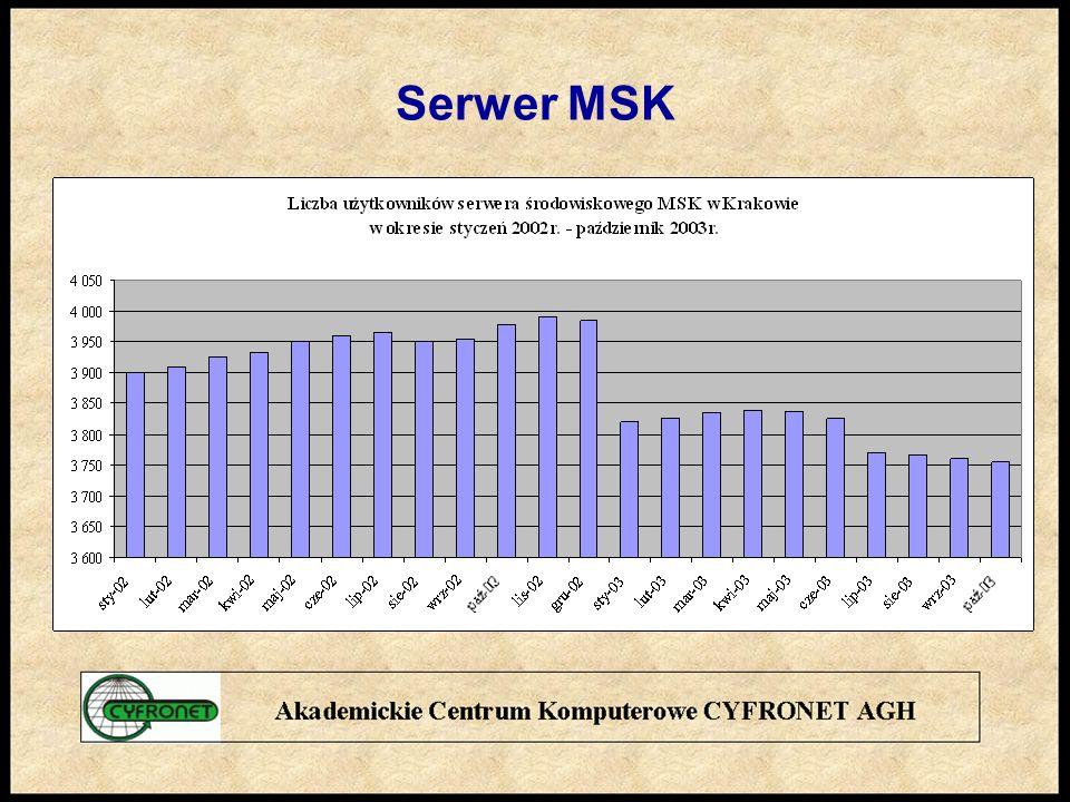Serwer MSK