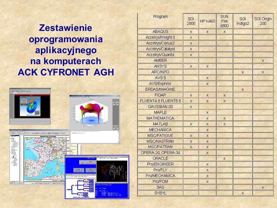 Zestawienie oprogramowania aplikacyjnego na komputerach ACK CYFRONET AGH