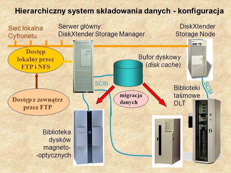 migracja danych Bufor dyskowy (disk cache) SCSI Serwer główny: DiskXtender Storage Manager Sieć lokalna Cyfronetu Dostęp lokalny przez FTP i NFS Dostęp z zewnątrz przez FTP Biblioteka dysków magneto- -optycznych DiskXtender Storage Node SCSI Biblioteki taśmowe DLT Hierarchiczny system składowania danych - konfiguracja