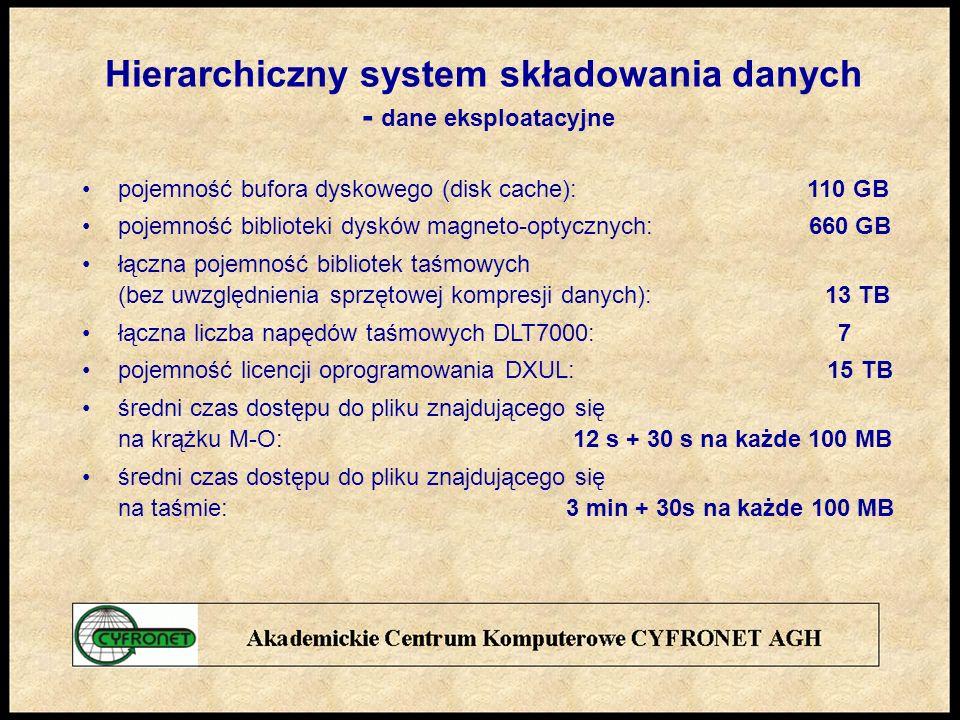 pojemność bufora dyskowego (disk cache): 110 GB pojemność biblioteki dysków magneto-optycznych: 660 GB łączna pojemność bibliotek taśmowych (bez uwzględnienia sprzętowej kompresji danych): 13 TB łączna liczba napędów taśmowych DLT7000: 7 pojemność licencji oprogramowania DXUL: 15 TB średni czas dostępu do pliku znajdującego się na krążku M-O: 12 s + 30 s na każde 100 MB średni czas dostępu do pliku znajdującego się na taśmie: 3 min + 30s na każde 100 MB Hierarchiczny system składowania danych - dane eksploatacyjne