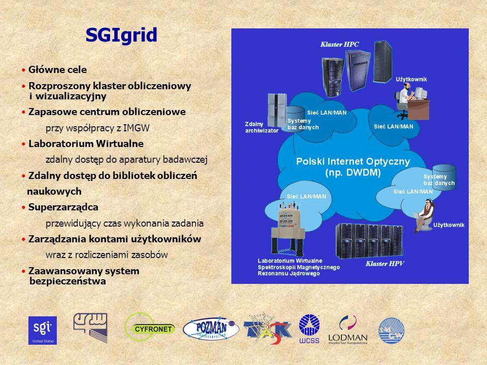 Główne cele Rozproszony klaster obliczeniowy i wizualizacyjny Zapasowe centrum obliczeniowe przy współpracy z IMGW Laboratorium Wirtualne zdalny dostęp do aparatury badawczej Zdalny dostęp do bibliotek obliczeń naukowych Superzarządca przewidujący czas wykonania zadania Zarządzania kontami użytkowników wraz z rozliczeniami zasobów Zaawansowany system bezpieczeństwa SGIgrid