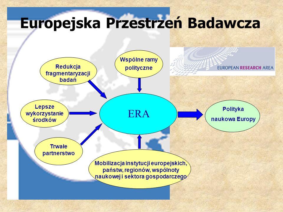 ERA Europejska Przestrzeń Badawcza Wspólne ramy polityczne Lepsze wykorzystanie środków Polityka naukowa Europy Mobilizacja instytucji europejskich, państw, regionów, wspólnoty naukowej i sektora gospodarczego Redukcja fragmentaryzacji badań Trwałe partnerstwo