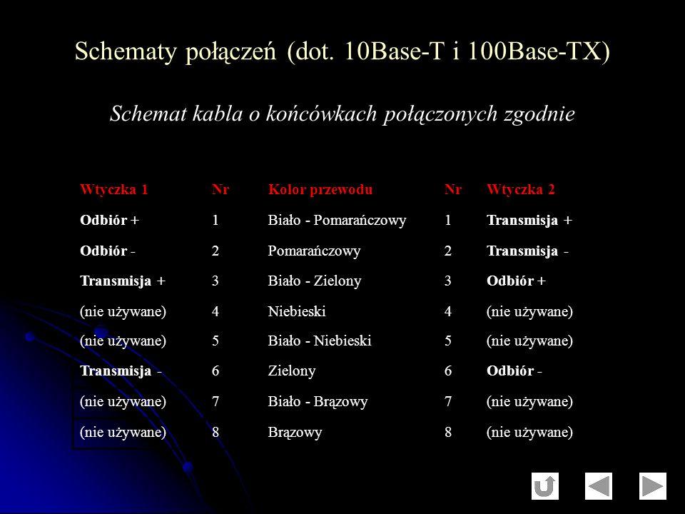 Schematy połączeń (dot. 10Base-T i 100Base-TX) Wtyczka 1NrKolor przewoduNrWtyczka 2 Odbiór +1Biało - Pomarańczowy1Transmisja + Odbiór -2Pomarańczowy2T