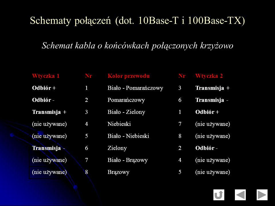 Wtyczka 1NrKolor przewoduNrWtyczka 2 Odbiór +1Biało - Pomarańczowy3Transmisja + Odbiór -2Pomarańczowy6Transmisja - Transmisja +3Biało - Zielony1Odbiór