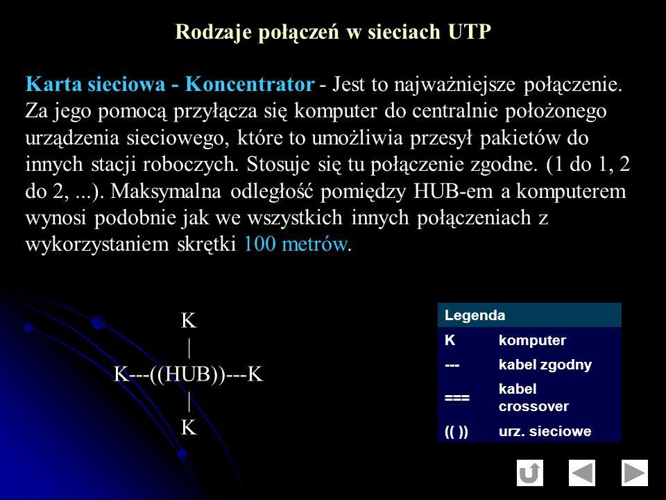 Rodzaje połączeń w sieciach UTP Legenda Kkomputer ---kabel zgodny === kabel crossover (( ))urz. sieciowe Karta sieciowa - Koncentrator - Jest to najwa