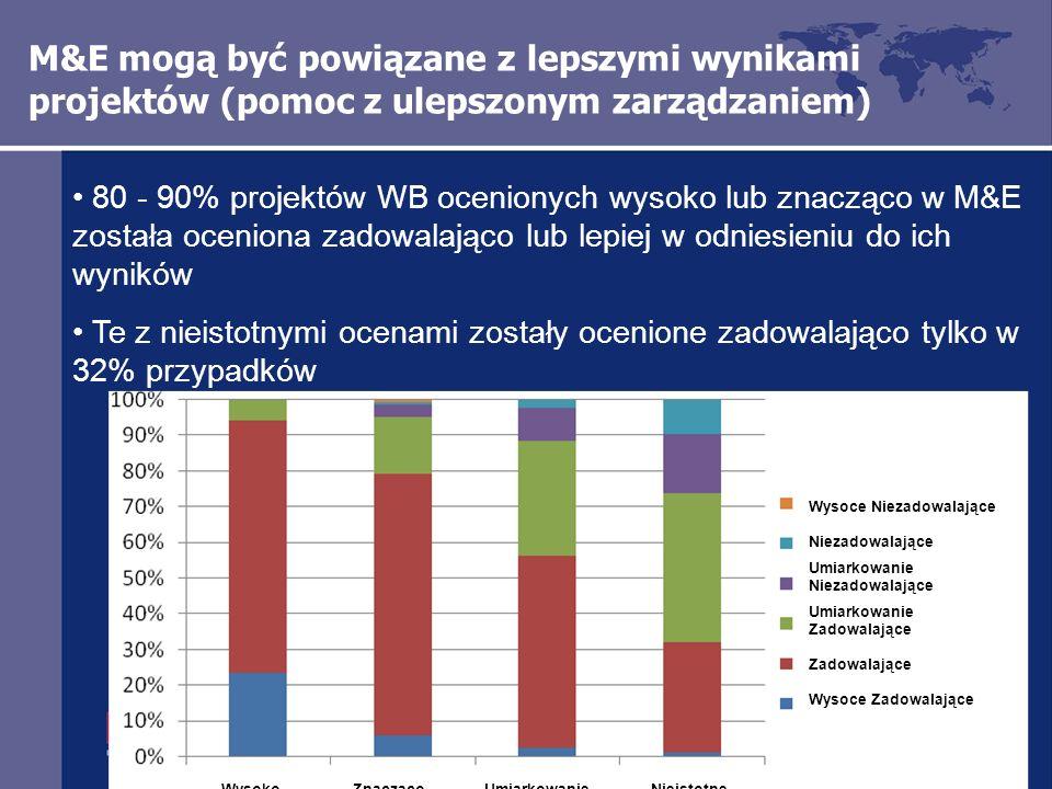 M&E mogą być powiązane z lepszymi wynikami projektów (pomoc z ulepszonym zarządzaniem) 80 - 90% projektów WB ocenionych wysoko lub znacząco w M&E została oceniona zadowalająco lub lepiej w odniesieniu do ich wyników Te z nieistotnymi ocenami zostały ocenione zadowalająco tylko w 32% przypadków Wysoce Niezadowalające Niezadowalające Umiarkowanie Niezadowalające Umiarkowanie Zadowalające Zadowalające Wysoce Zadowalające WysokoZnaczącoUmiarkowanieNieistotne