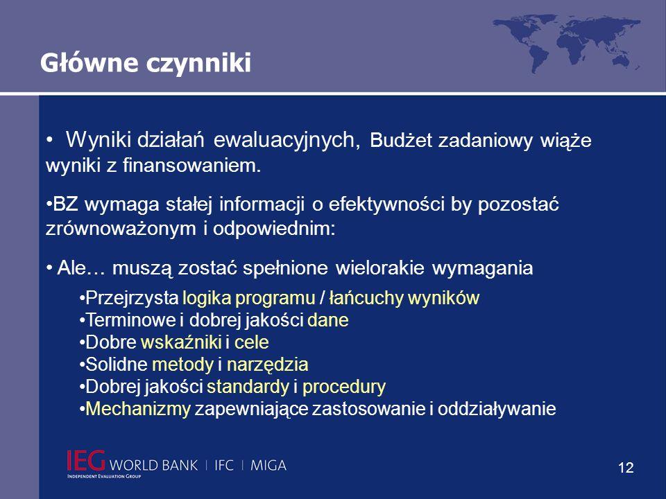 12 Główne czynniki Wyniki działań ewaluacyjnych, Budżet zadaniowy wiąże wyniki z finansowaniem.