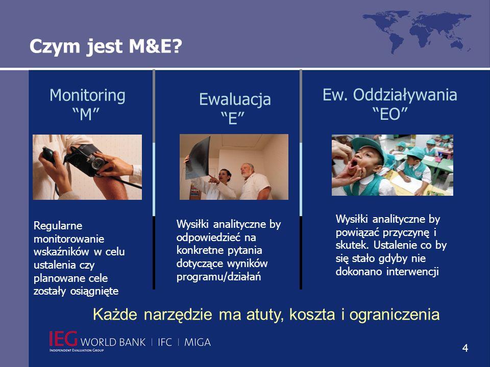 4 Regularne monitorowanie wskaźników w celu ustalenia czy planowane cele zostały osiągnięte Monitoring M Ewaluacja E Wysiłki analityczne by odpowiedzieć na konkretne pytania dotyczące wyników programu/działań Ew.