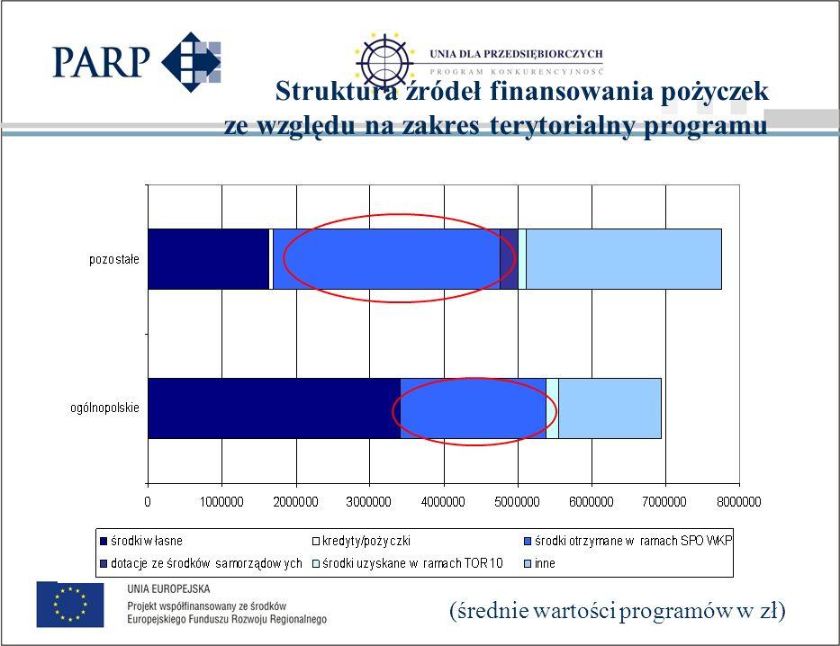 Łączny kapitał funduszy pożyczkowych w podziale na źródła finansowania (beneficjenci)