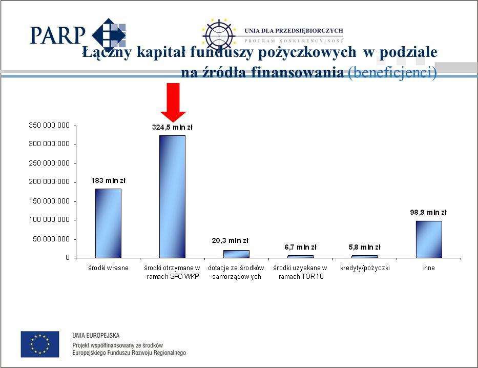 Parametry programów pożyczkowych Fundusze dokapitalizowane w ramach 1.2.1 SPO WKP realizowały w sumie 81 programów (73,6%).