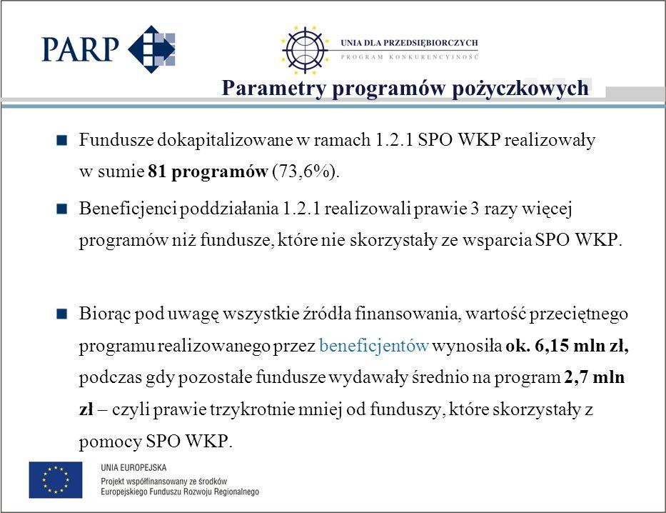 Parametry programów pożyczkowych cd.
