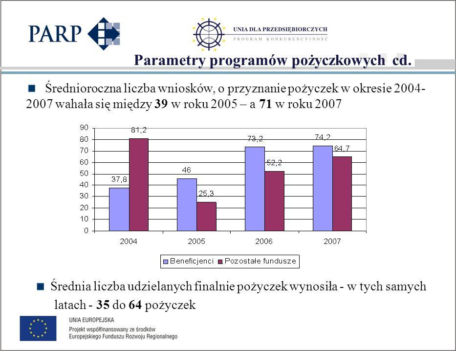 Wartość udzielonych pożyczek Łączna wartość udzielonych finalnie pożyczek wśród beneficjentów zawierała się w przedziale od 1,6 mln zł do 3,4 mln zł.