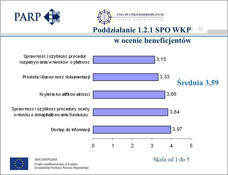Oceny poddziałania 1.2.1 SPO WKP wg przynależności do KSU