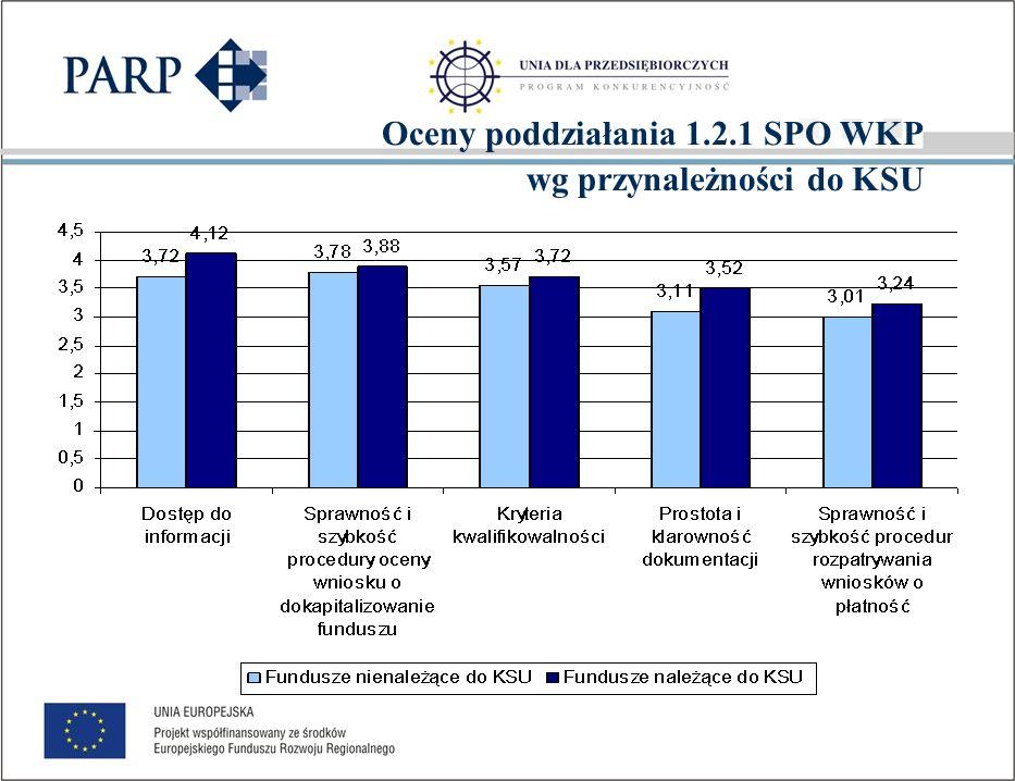 Poddziałanie 1.2.1 SPO WKP w ocenie pozostałych funduszy Skala od 1 do 5 Średnia 2,7