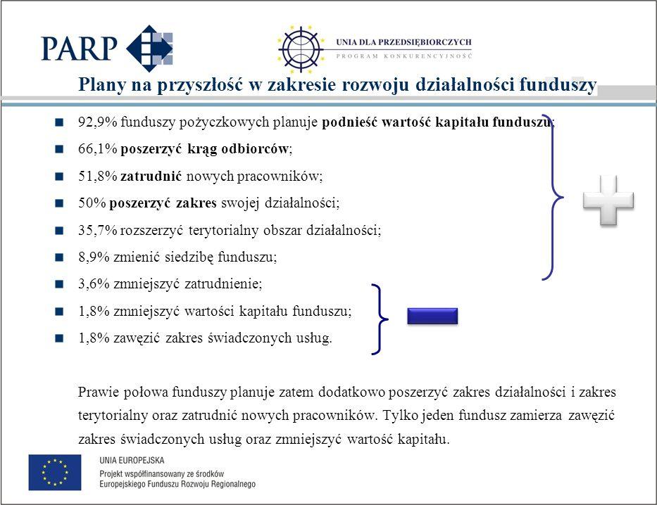Plany na przyszłość beneficjentów i pozostałych funduszy (%)