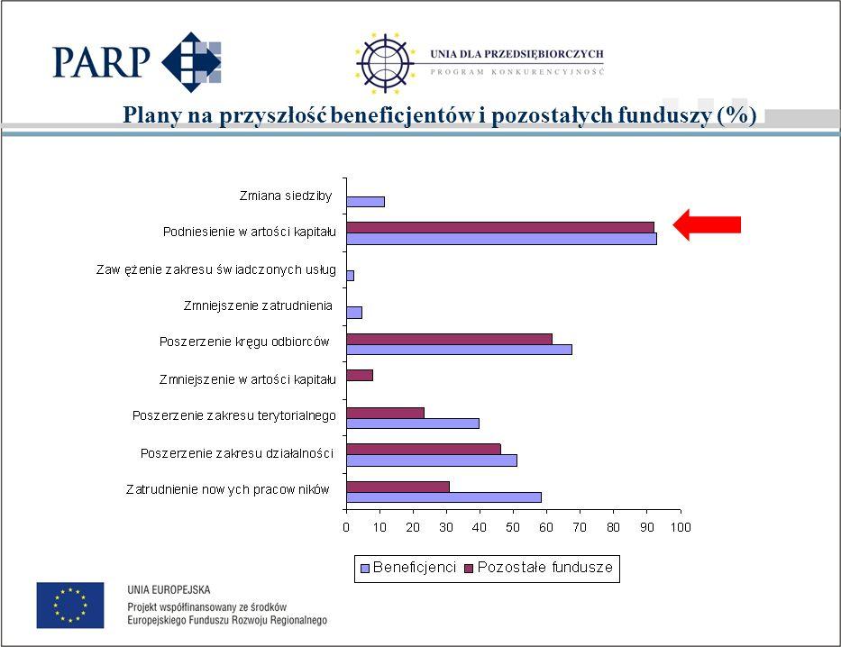 FUNDUSZE PORĘCZENIOWE Ocena efektów poddziałania 1.2.2 SPO WKP