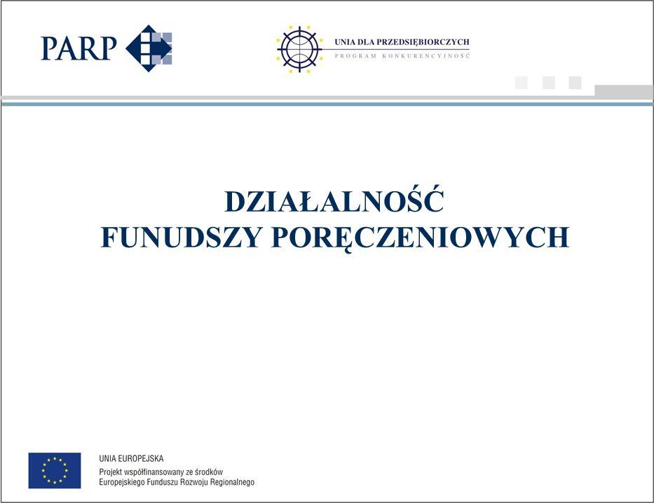 Struktura finansowania beneficjentów poddziałania 1.2.2 SPO WKP i pozostałych funduszy Pozostałe fundusze