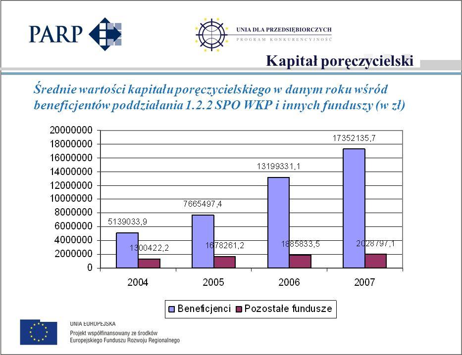 Parametry udzielanych poręczeń Wzrost średniej wartości udzielanych poręczeń – w 2004 r.
