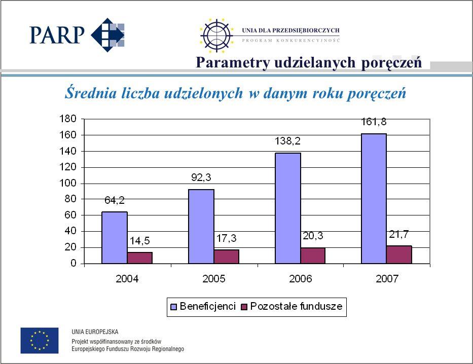 Parametry udzielanych poręczeń Średnia wartość udzielonych w danym roku poręczeń