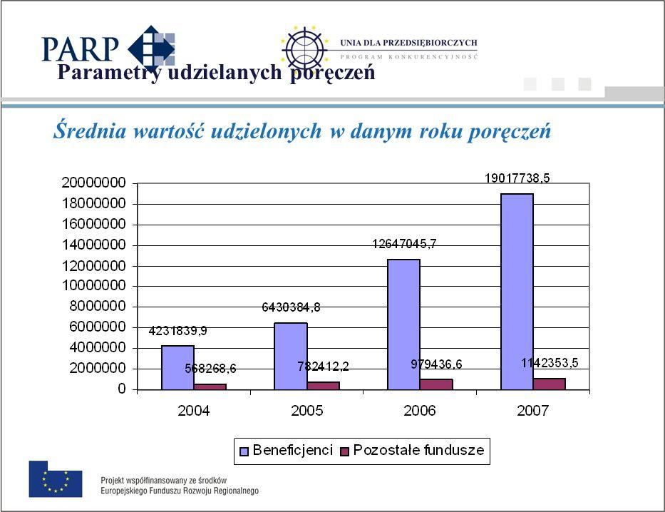 Parametry udzielanych poręczeń Średnia liczba przedsiębiorstw, które uzyskały poręczenie w danym roku
