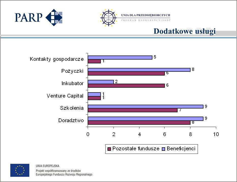 FUNDUSZE PORĘCZENIOWE Opinie i oceny przedstawicieli funduszy poręczeń kredytowych