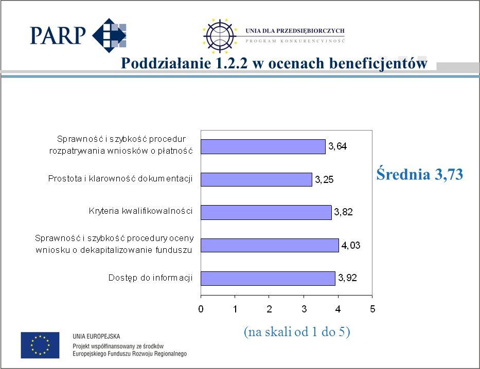 Opinie i oceny beneficjentów i innych funduszy Średnia dla pozostałych funduszy 2,73