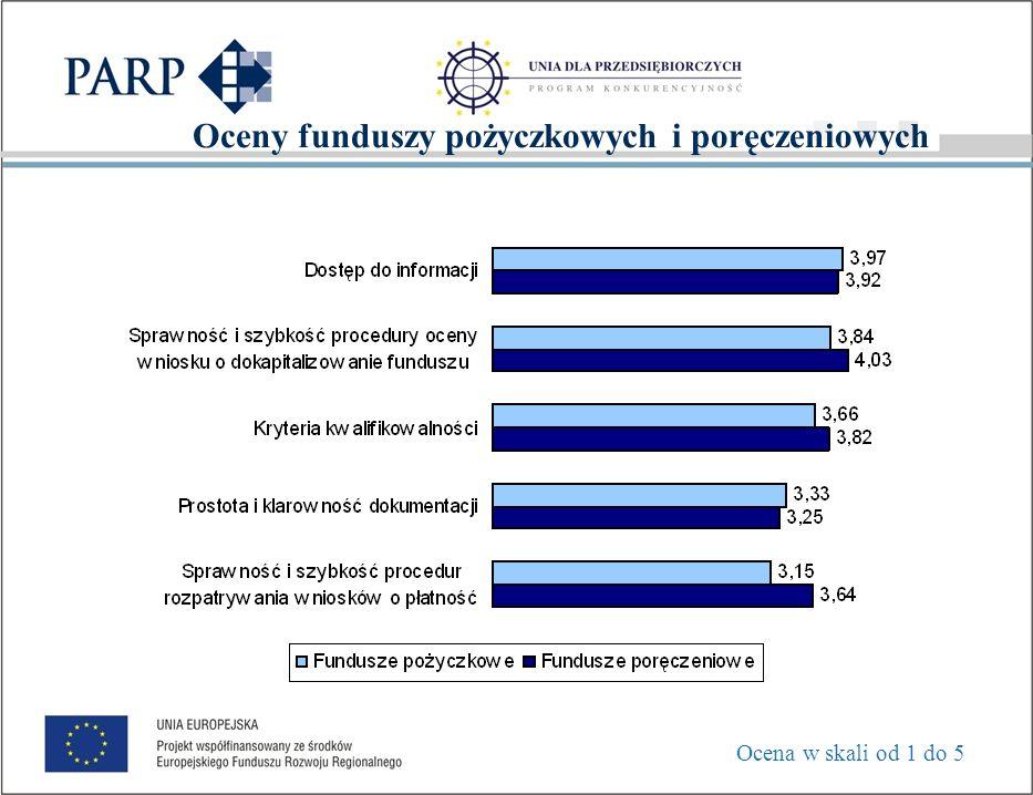 Ocena współpracy z PARP Ocena w skali od 1 do 6