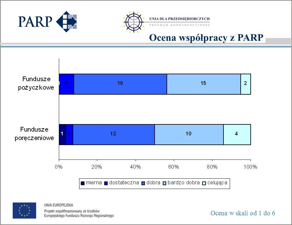 Dziękujemy za uwagę! PEŁNE WYNIKI EWALUACJI NA STRONIE PARP: http://www.parp.gov.pl/index/index/110