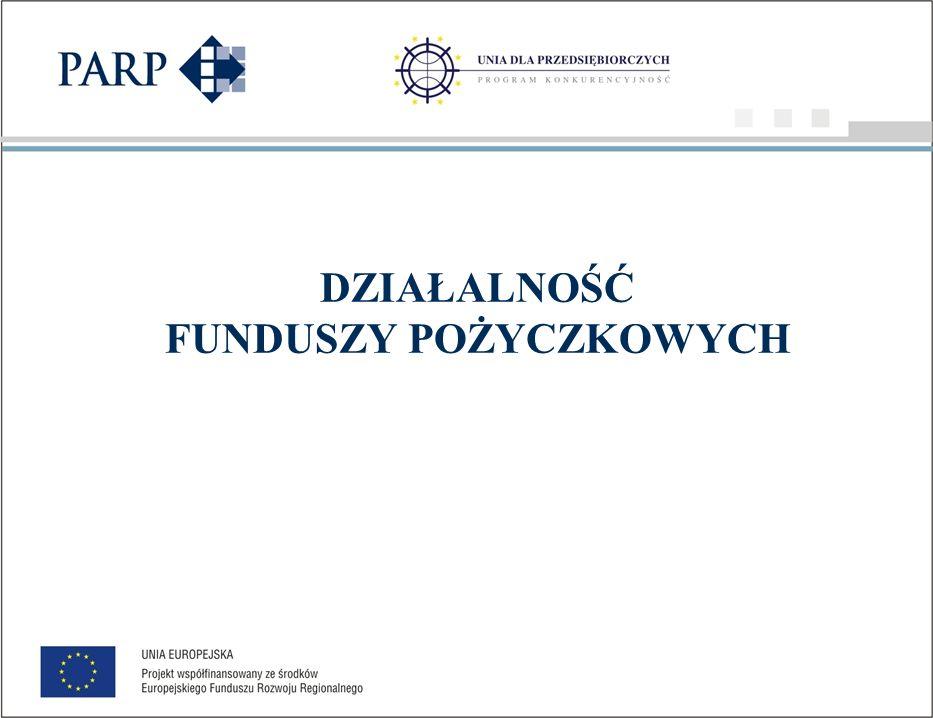 Struktura źródeł finansowania pożyczek ze względu na zakres terytorialny programu (średnie wartości programów w zł)