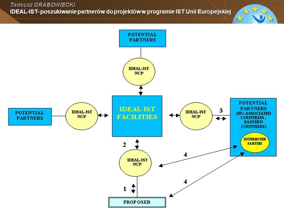 Tadeusz GRABOWIECKI IDEAL-IST- poszukiwanie partnerów do projektów w programie IST Unii Europejskiej