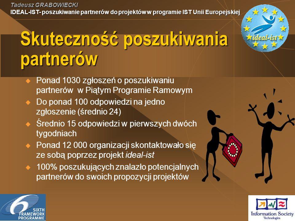 Tadeusz GRABOWIECKI IDEAL-IST- poszukiwanie partnerów do projektów w programie IST Unii Europejskiej Skuteczność poszukiwania partnerów Ponad 1030 zgłoszeń o poszukiwaniu partnerów w Piątym Programie Ramowym Do ponad 100 odpowiedzi na jedno zgłoszenie (średnio 24) Średnio 15 odpowiedzi w pierwszych dwóch tygodniach Ponad 12 000 organizacji skontaktowało się ze sobą poprzez projekt ideal-ist 100% poszukujących znalazło potencjalnych partnerów do swoich propozycji projektów
