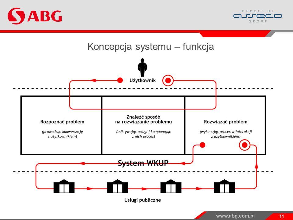 www.abg.com.pl 11 Koncepcja systemu – funkcja Projekt WKUP i jego wyniki