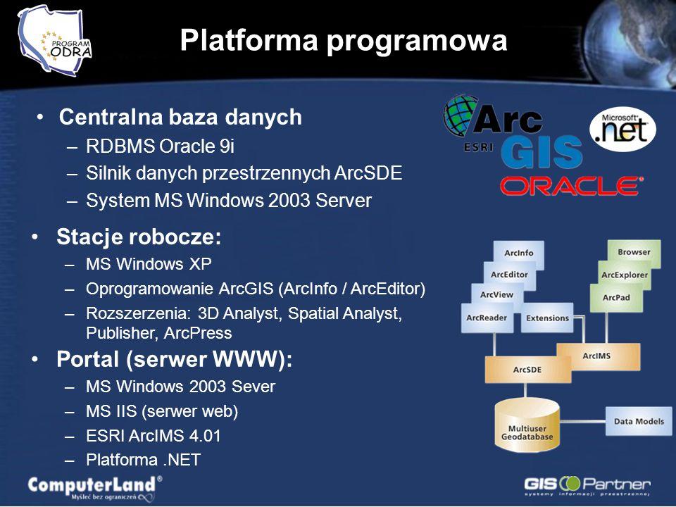 Platforma programowa Centralna baza danych –RDBMS Oracle 9i –Silnik danych przestrzennych ArcSDE –System MS Windows 2003 Server Stacje robocze: –MS Windows XP –Oprogramowanie ArcGIS (ArcInfo / ArcEditor) –Rozszerzenia: 3D Analyst, Spatial Analyst, Publisher, ArcPress Portal (serwer WWW): –MS Windows 2003 Sever –MS IIS (serwer web) –ESRI ArcIMS 4.01 –Platforma.NET