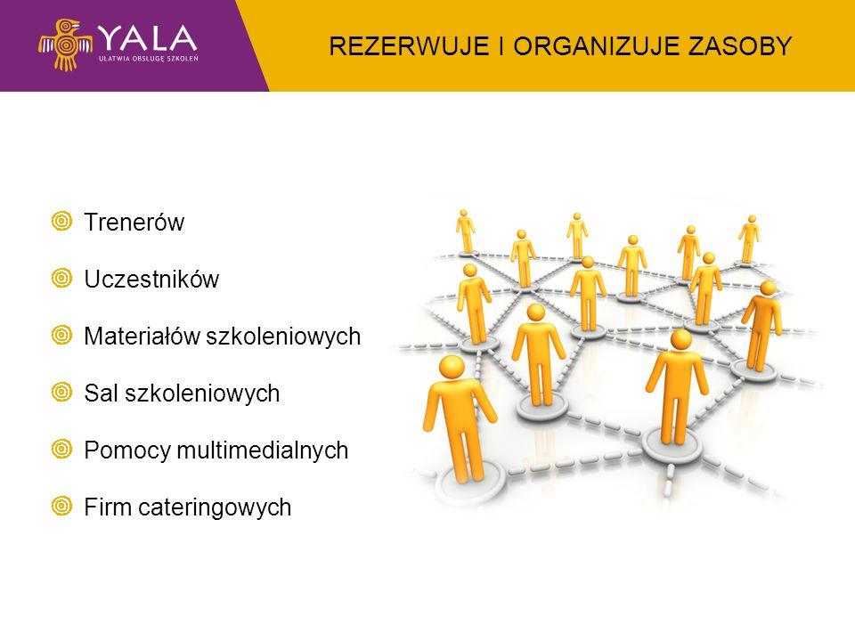 REZERWUJE I ORGANIZUJE ZASOBY Trenerów Uczestników Materiałów szkoleniowych Sal szkoleniowych Pomocy multimedialnych Firm cateringowych