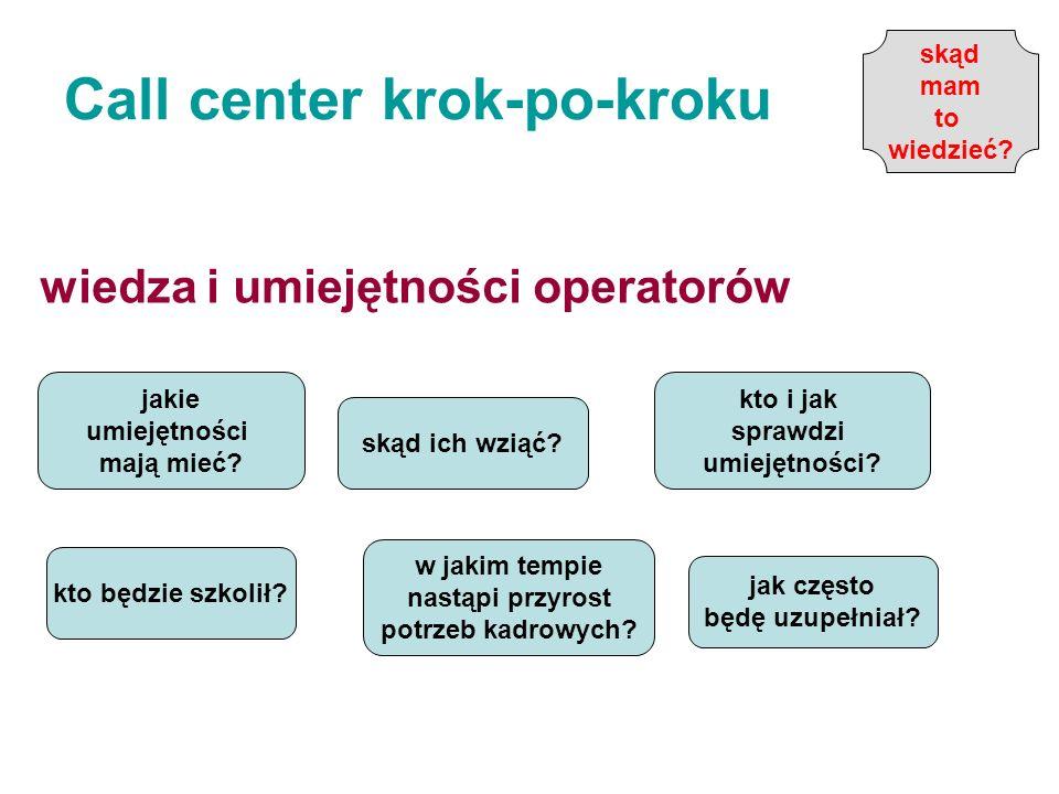 Call center krok-po-kroku wiedza i umiejętności operatorów jakie umiejętności mają mieć? skąd ich wziąć? kto i jak sprawdzi umiejętności? w jakim temp