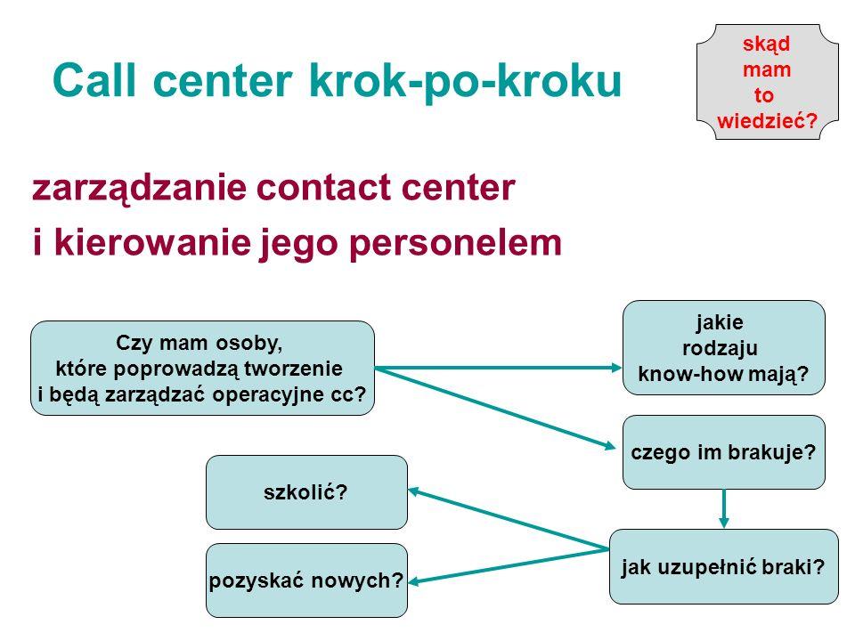 Call center krok-po-kroku zarządzanie contact center i kierowanie jego personelem Czy mam osoby, które poprowadzą tworzenie i będą zarządzać operacyjn
