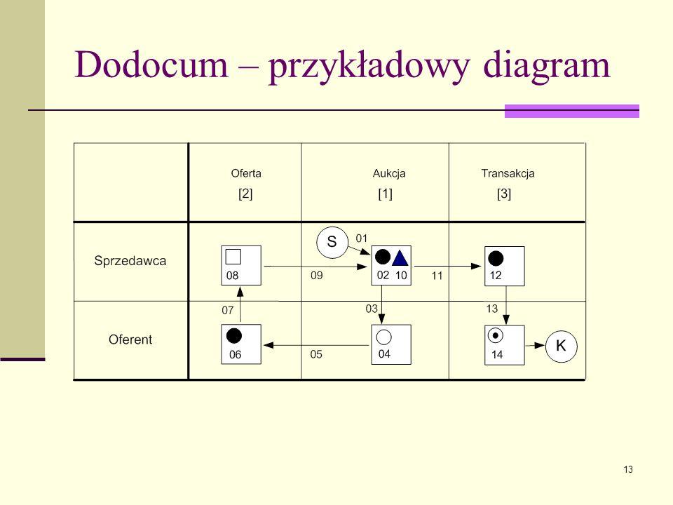 13 Dodocum – przykładowy diagram