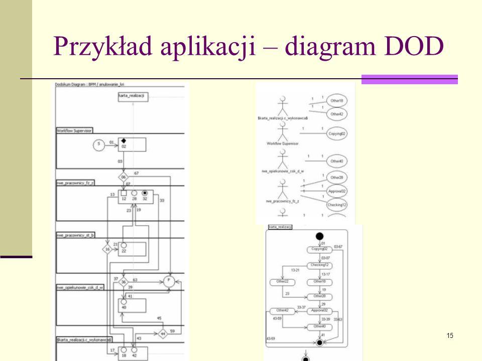 15 Przykład aplikacji – diagram DOD