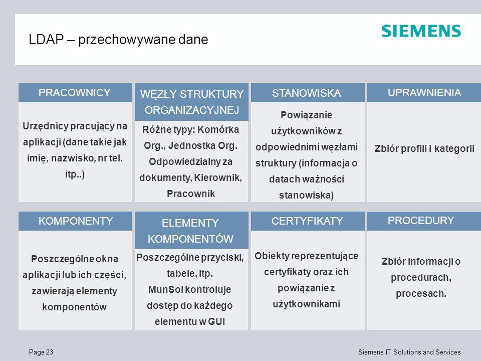 Page 23 Siemens IT Solutions and Services LDAP – przechowywane dane PRACOWNICY WĘZŁY STRUKTURY ORGANIZACYJNEJ STANOWISKA UPRAWNIENIA KOMPONENTY ELEMEN