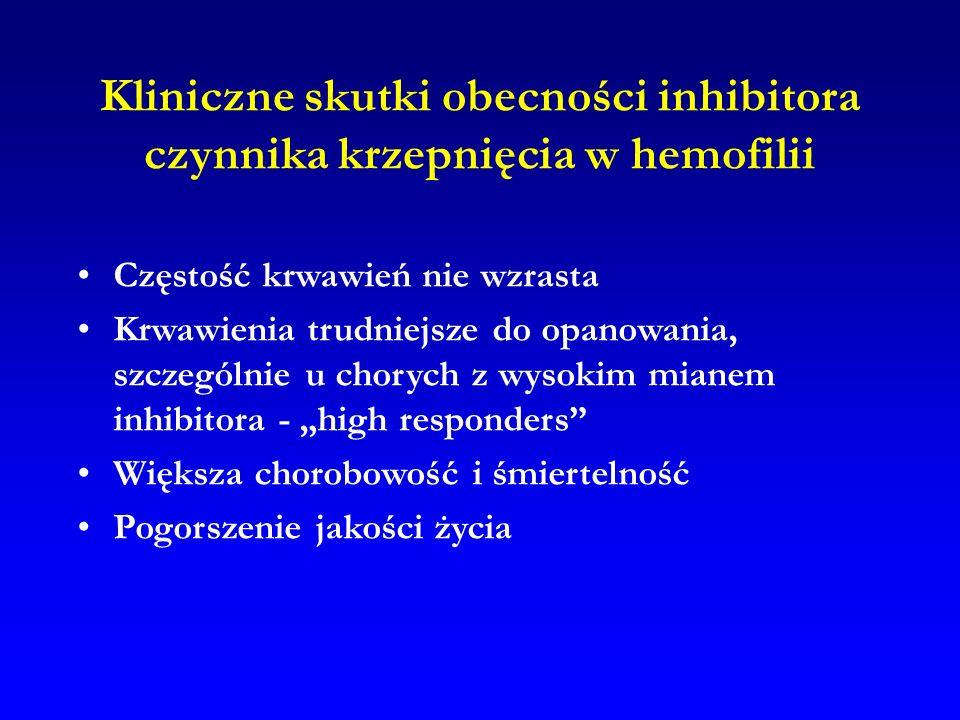 Kliniczne skutki obecności inhibitora czynnika krzepnięcia w hemofilii Częstość krwawień nie wzrasta Krwawienia trudniejsze do opanowania, szczególnie